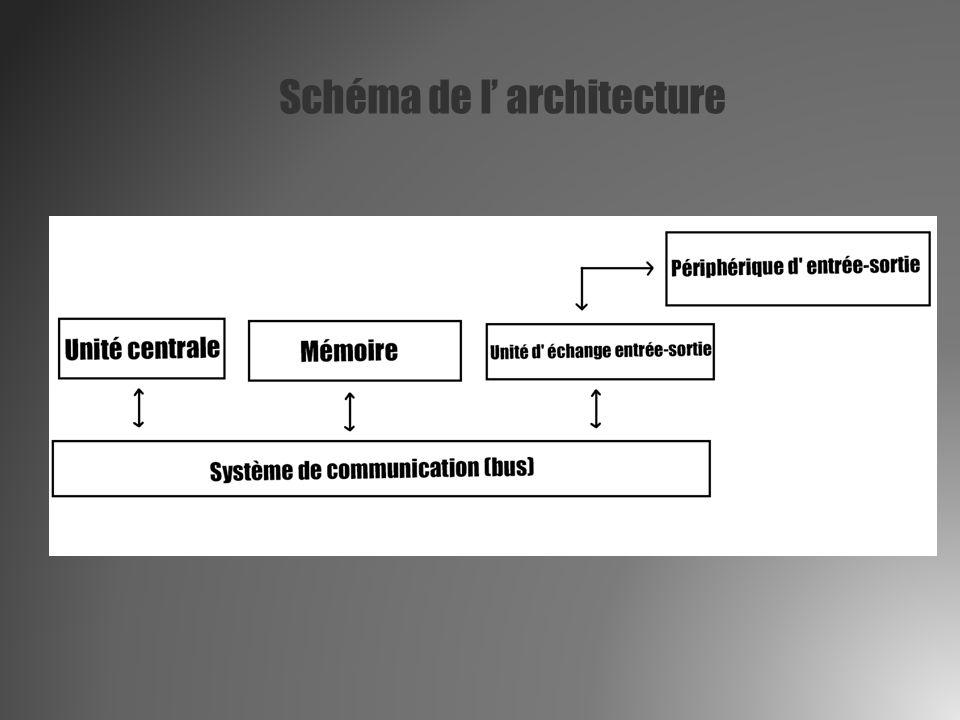 Schéma de l' architecture