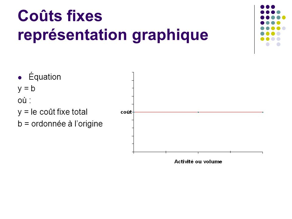 Coûts fixes représentation graphique