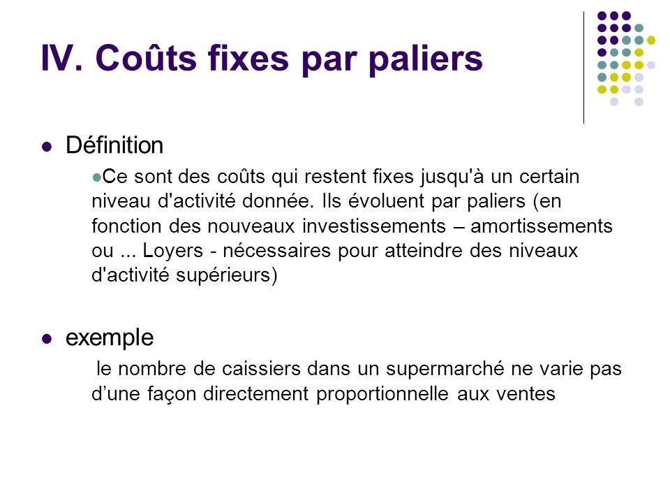 IV. Coûts fixes par paliers