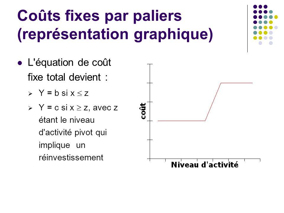 Coûts fixes par paliers (représentation graphique)