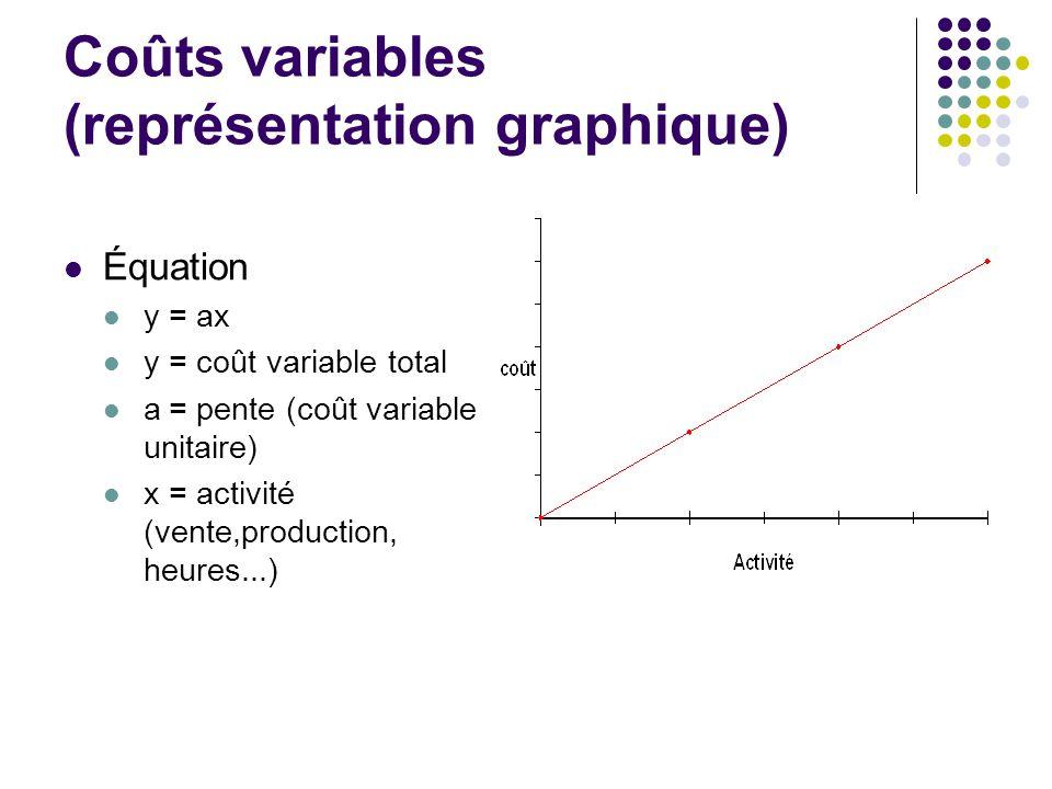 Coûts variables (représentation graphique)