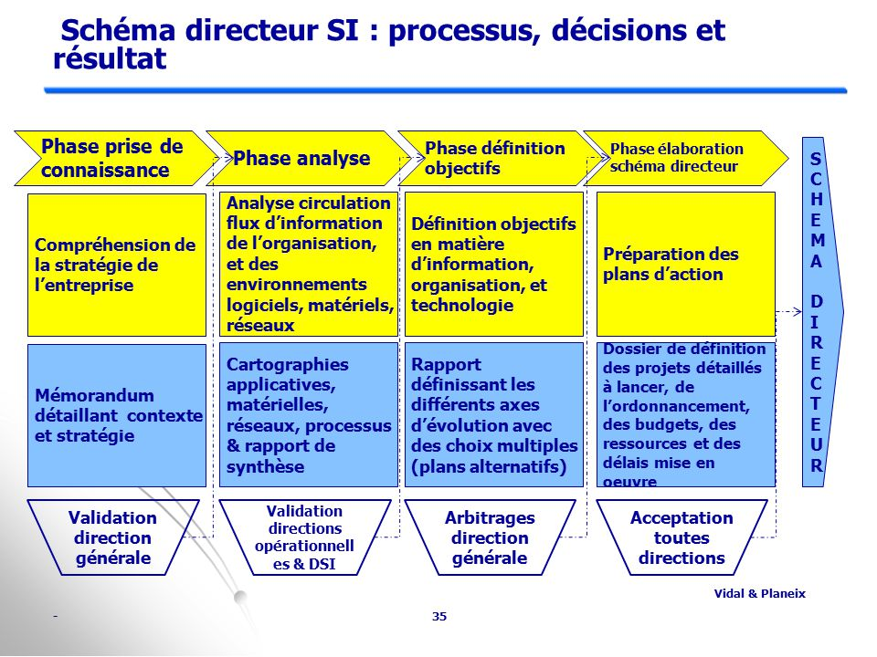 Le si dans la strat gie de l entreprise l ments d analyse for Definition architecture informatique