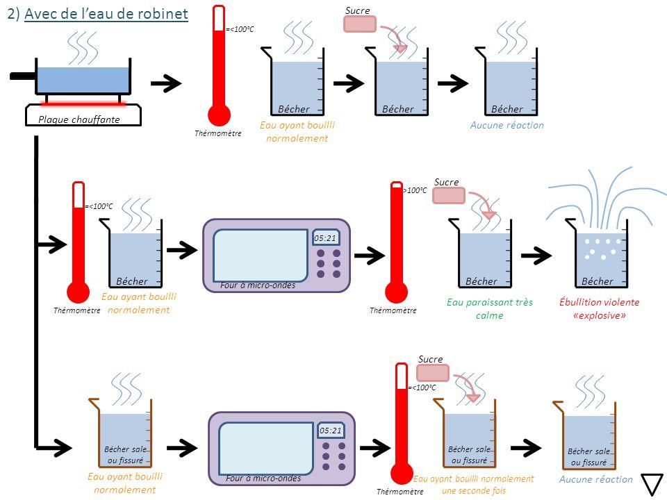 Relativ Expérience 1 L'eau surchauffée au four à micro-ondes OBSERVATIONS  QU77