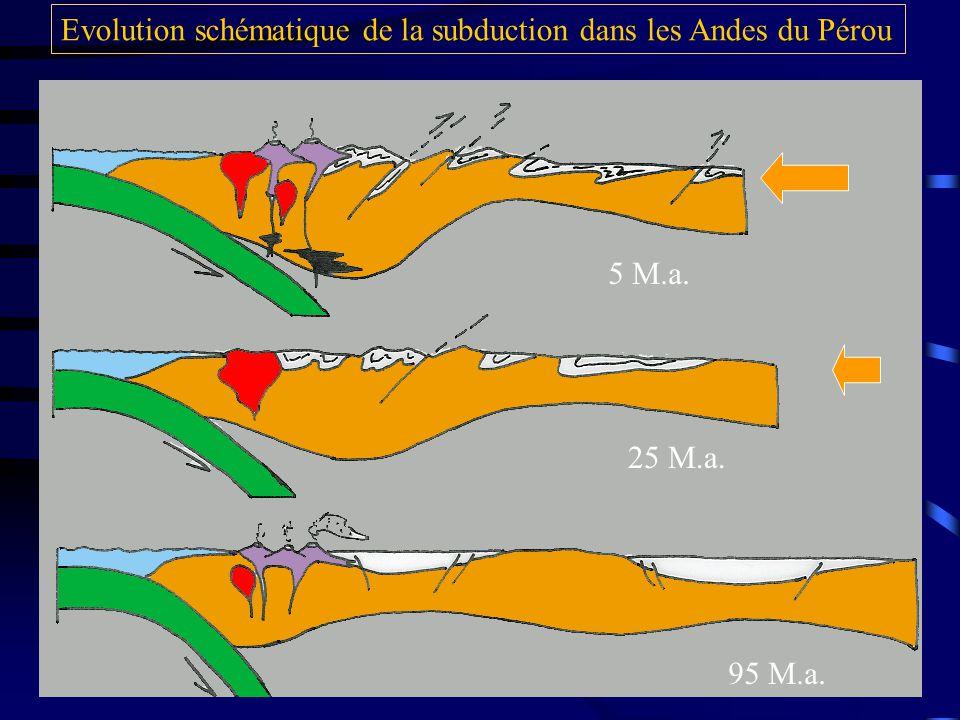 Evolution schématique de la subduction dans les Andes du Pérou