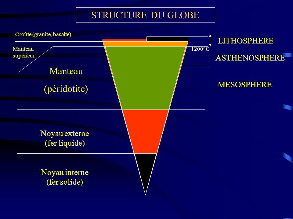 STRUCTURE DU GLOBE Manteau (péridotite) LITHOSPHERE ASTHENOSPHERE