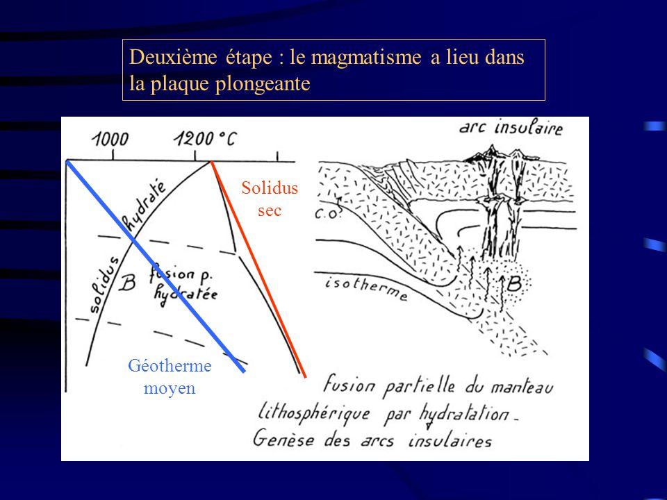 Deuxième étape : le magmatisme a lieu dans la plaque plongeante