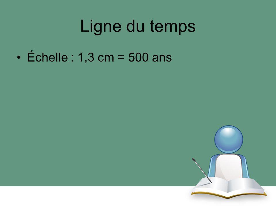 Ligne du temps Échelle : 1,3 cm = 500 ans
