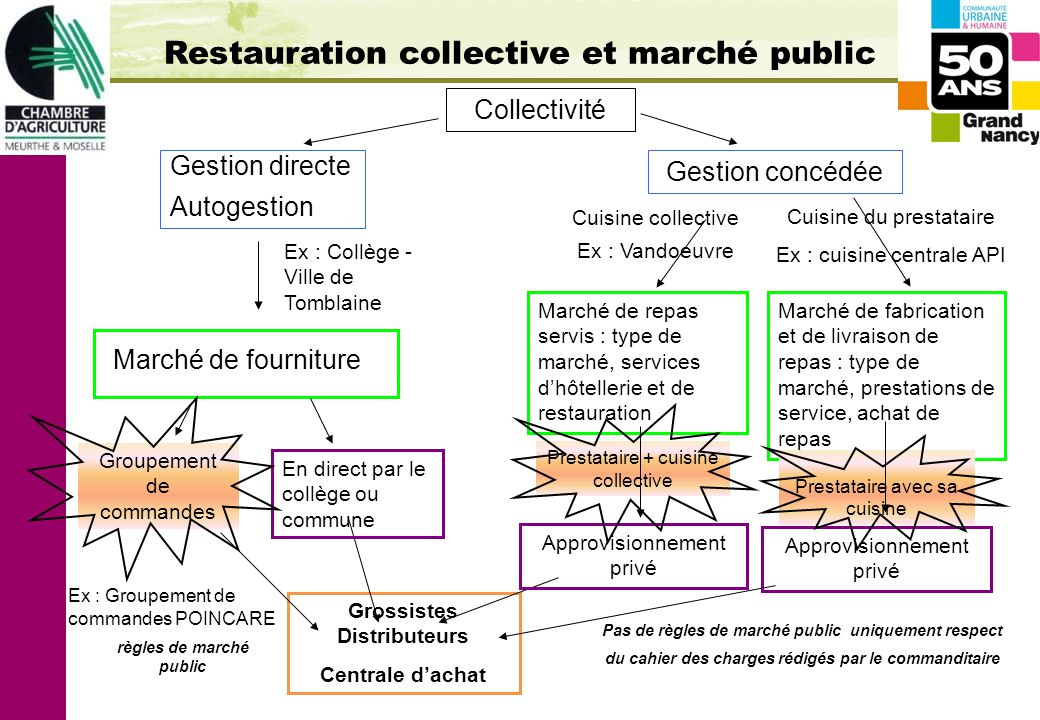 Restauration collective approvisionnement local ppt for Fourniture hotellerie restauration