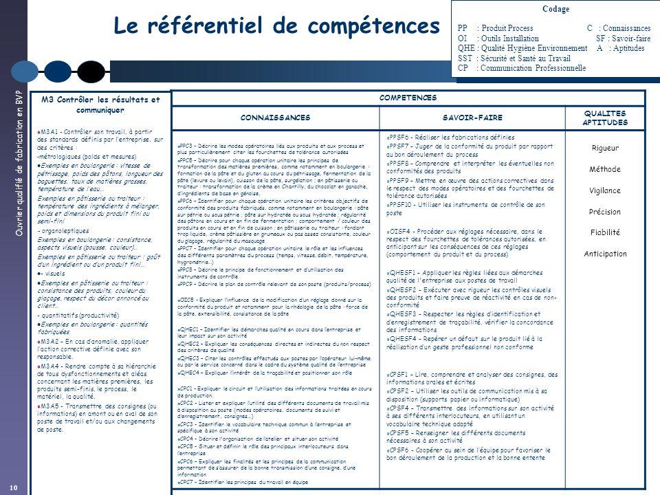Cqp certificat de qualification professionnelle ppt - Choses savoir sur lutilisation des couleurs en decoration ...