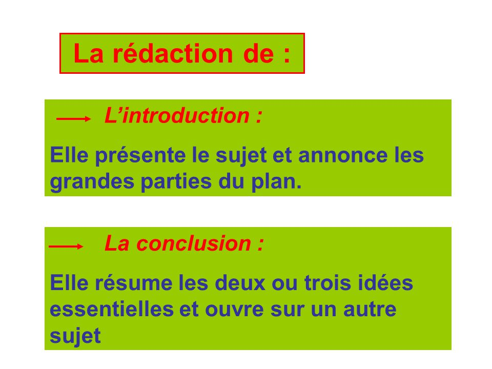 La rédaction de : L'introduction :