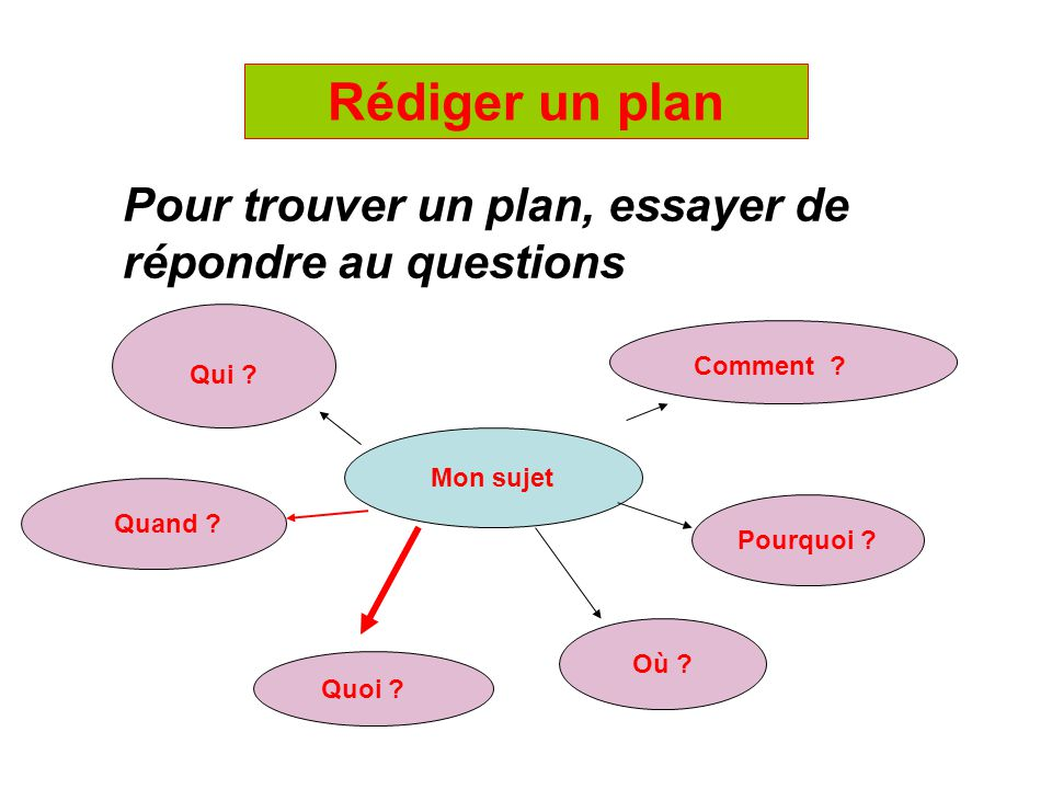 Rédiger un plan Pour trouver un plan, essayer de répondre au questions