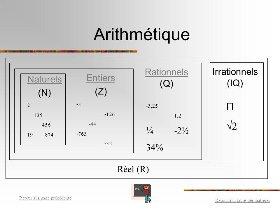 Arithmétique  2 Rationnels Irrationnels Entiers (Q) (IQ) Naturels