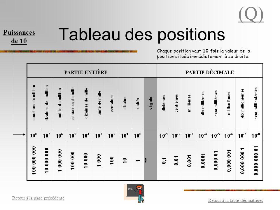 (Q) Tableau des positions Puissances de 10