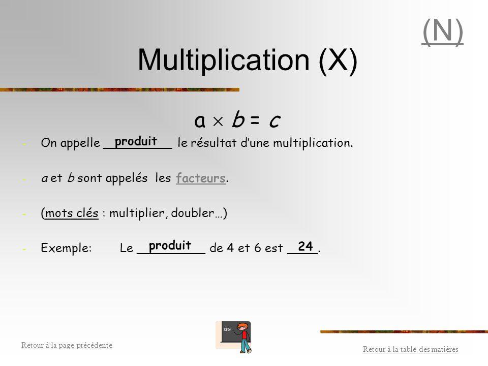 (N) Multiplication (X) a  b = c