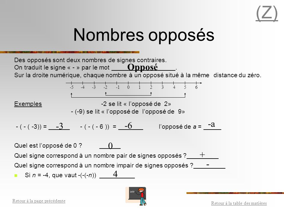 (Z) Nombres opposés Opposé -a -3 -6 + - 4