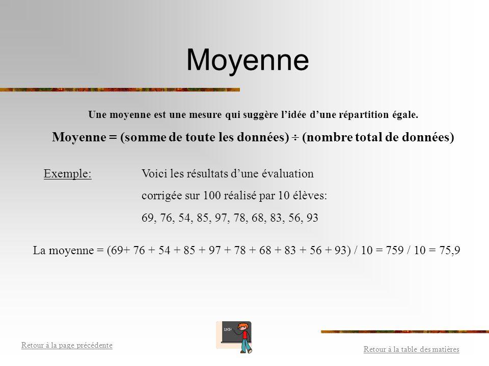 Moyenne Une moyenne est une mesure qui suggère l'idée d'une répartition égale. Moyenne = (somme de toute les données)  (nombre total de données)