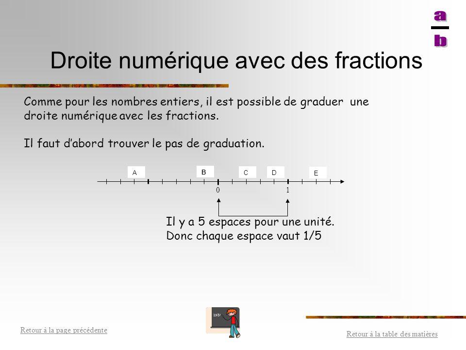 Droite numérique avec des fractions