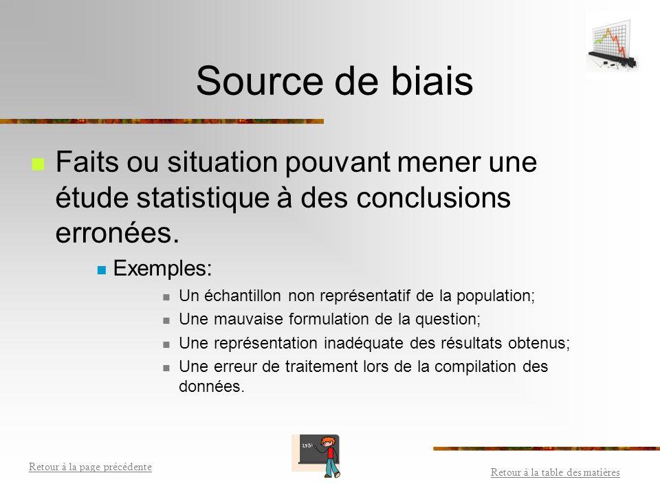 Source de biais Faits ou situation pouvant mener une étude statistique à des conclusions erronées. Exemples: