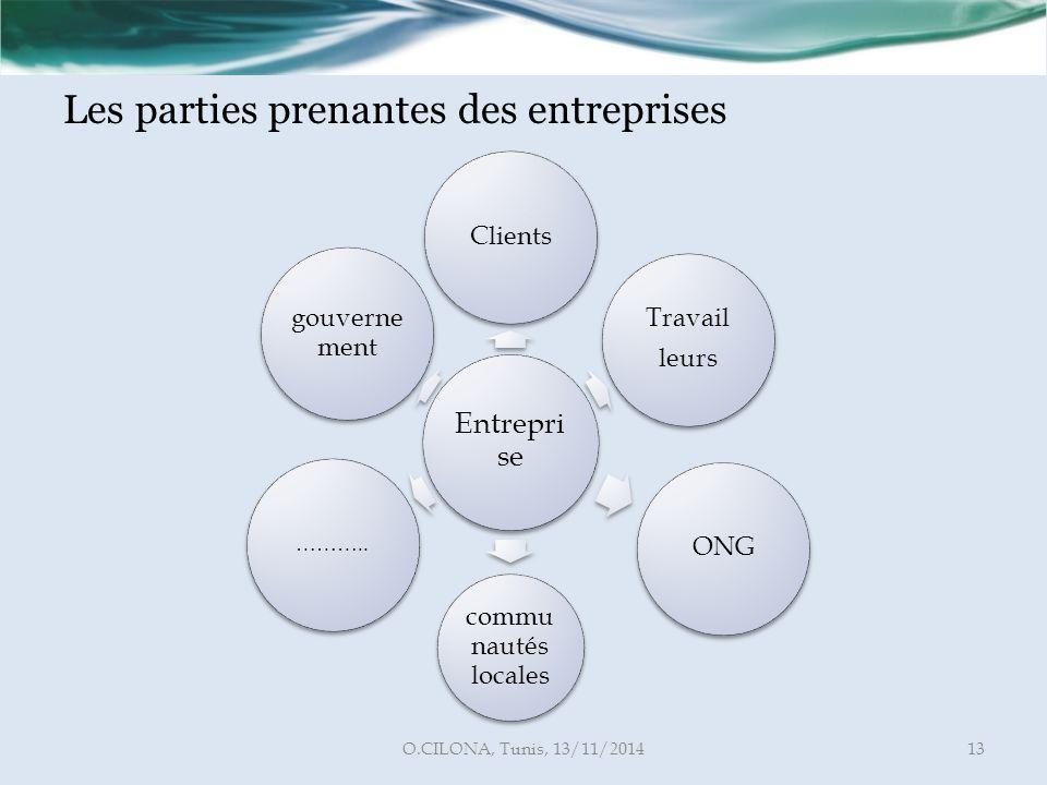 Les parties prenantes des entreprises