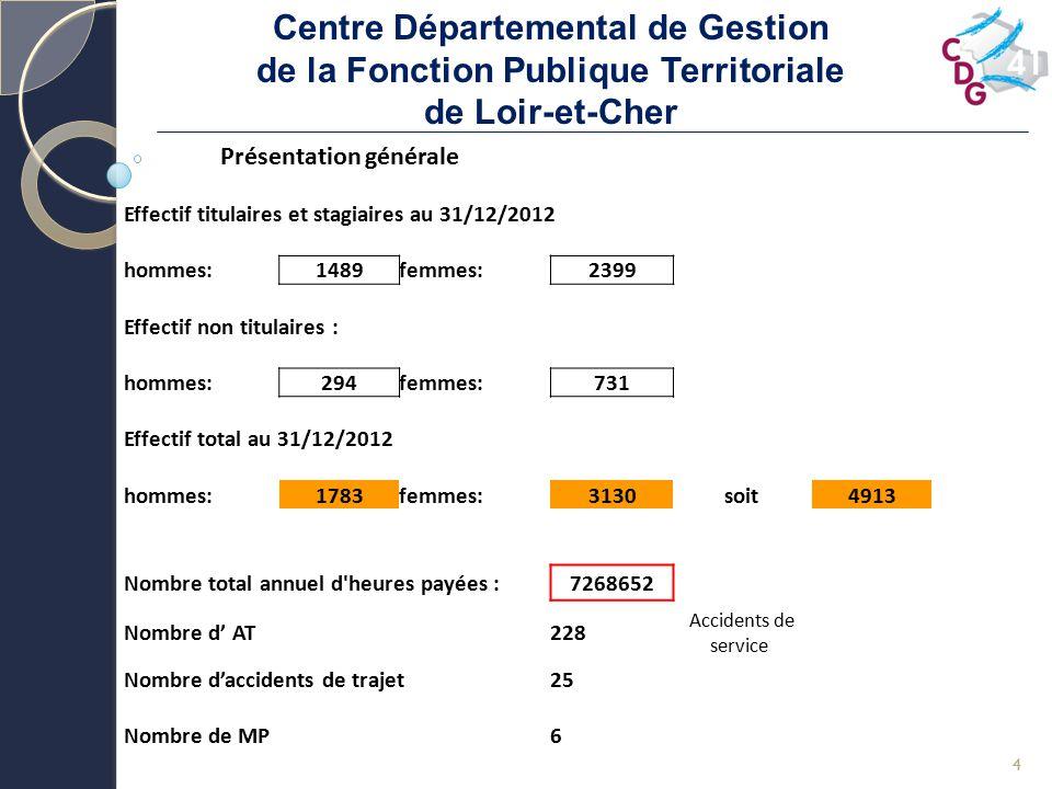 Centre Départemental de Gestion de la Fonction Publique Territoriale