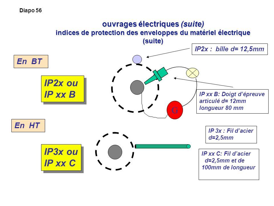 S curit lectrique et r glementation fr d ric elie - Indice de protection electrique ...