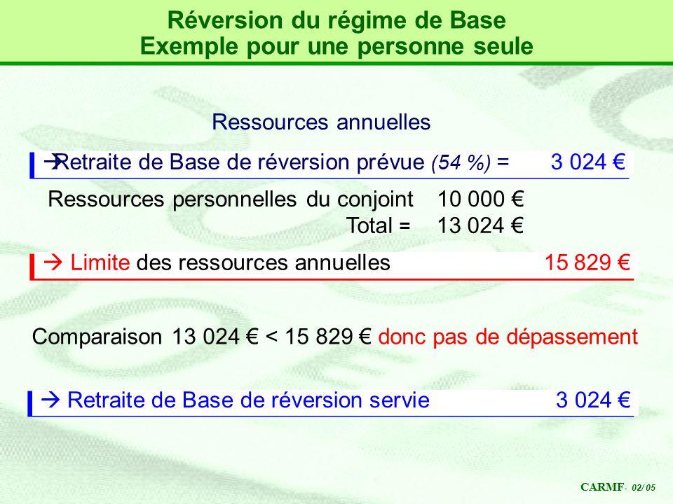 Plafond de ressources pour reversion id es d 39 images la maison - Plafond de ressources pension de reversion ...