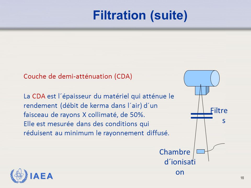 Sources de rayonnement en m decine ppt video online for Chambre d ionisation