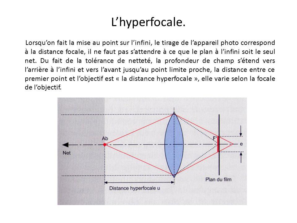L'hyperfocale.