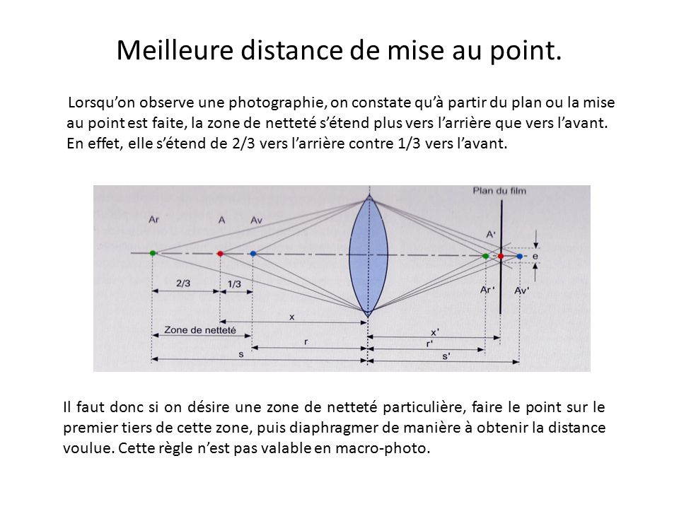Meilleure distance de mise au point.