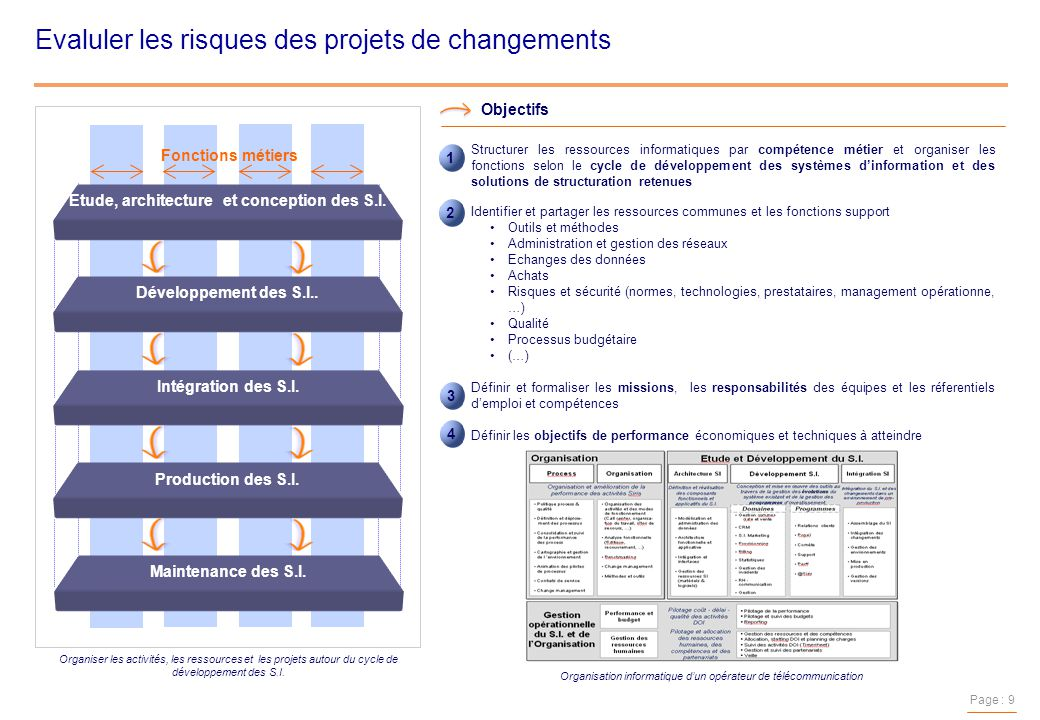 Alta r conseil gestion des risques et ppt t l charger for Architecture informatique definition