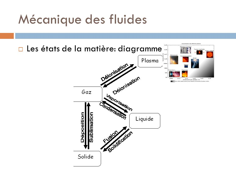 Mécanique des fluides Les états de la matière: diagramme des phases