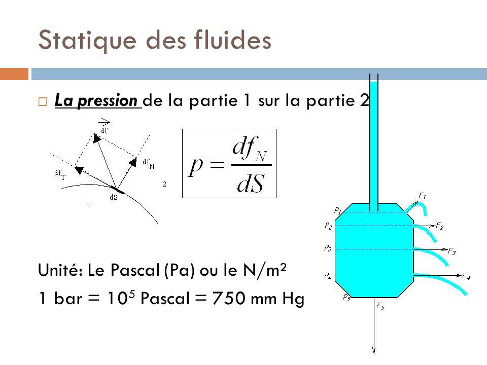 Statique des fluides La pression de la partie 1 sur la partie 2