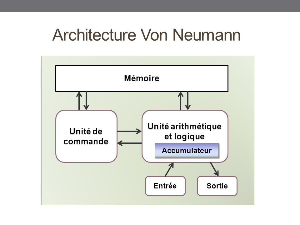 Architecture d 39 un ordinateur ppt video online t l charger for Architecture von neumann
