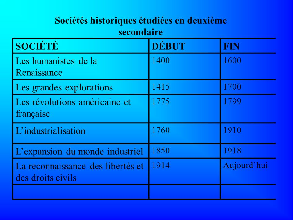 Sociétés historiques étudiées en deuxième secondaire