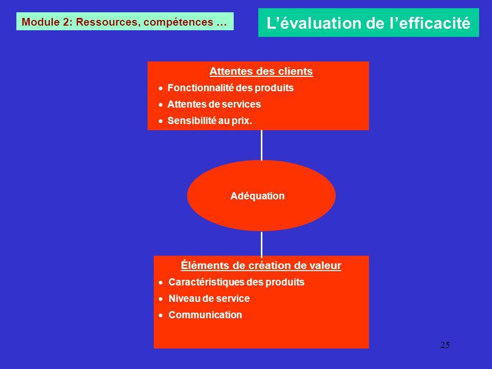 Management strat gique ppt t l charger - Creation de valeur porter ...