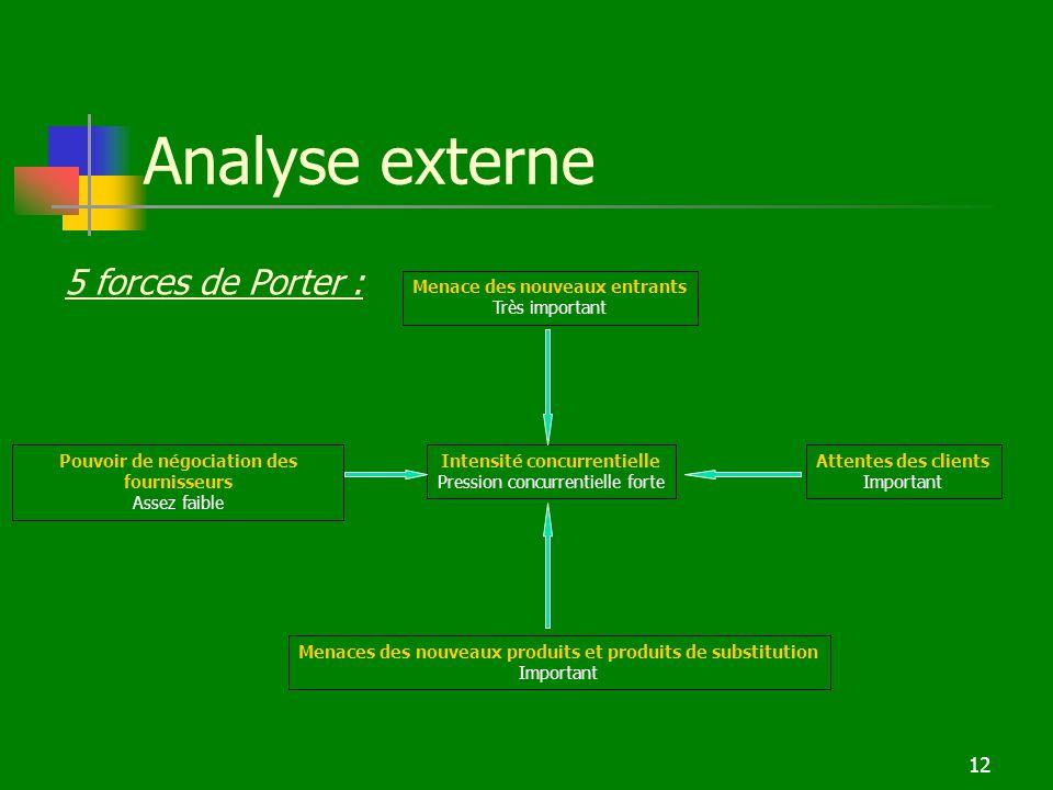 Etude de cas n 3 ppt t l charger - Analyse concurrentielle porter ...