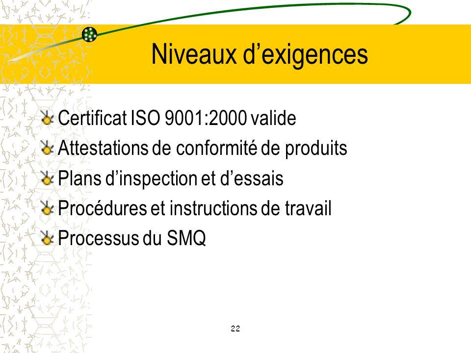 Niveaux d'exigences Certificat ISO 9001:2000 valide