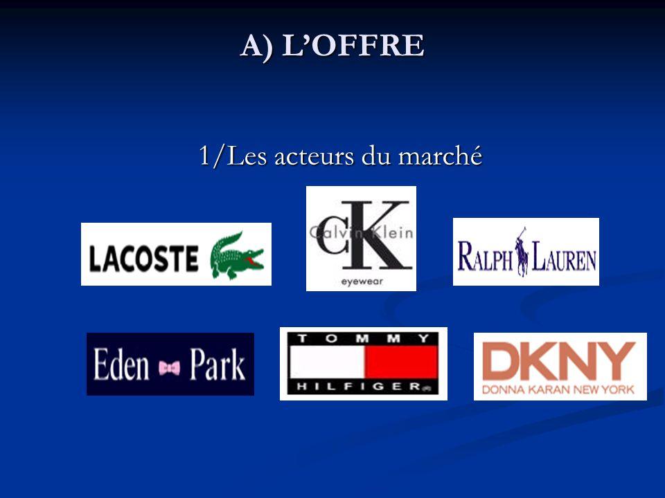 A) L'OFFRE 1/Les acteurs du marché