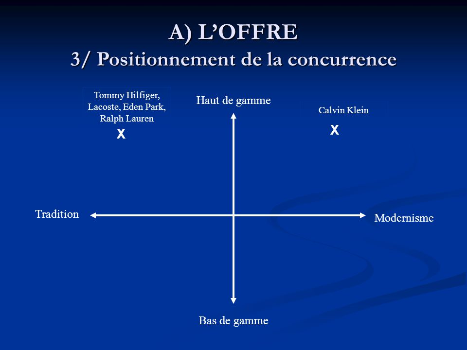 3/ Positionnement de la concurrence