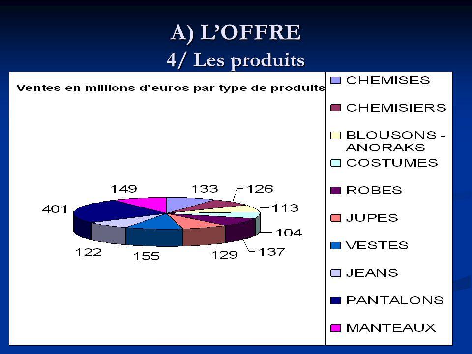 A) L'OFFRE 4/ Les produits