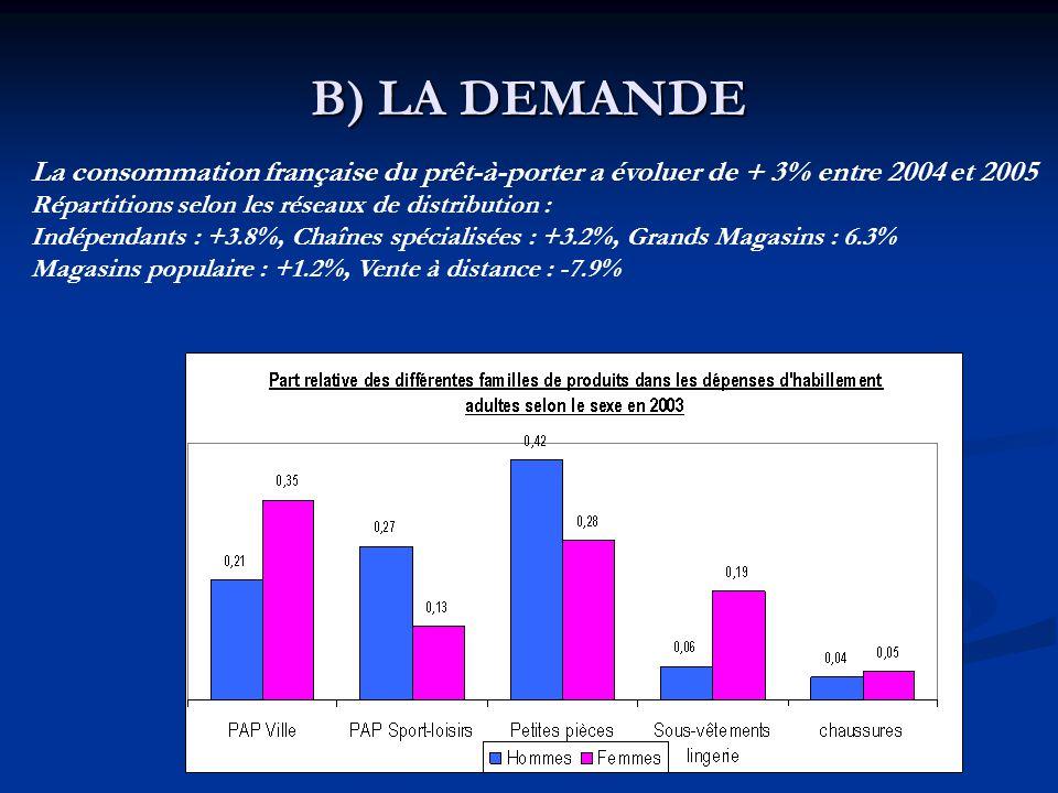 B) LA DEMANDE La consommation française du prêt-à-porter a évoluer de + 3% entre 2004 et 2005. Répartitions selon les réseaux de distribution :