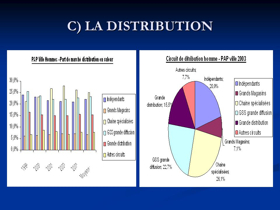 C) LA DISTRIBUTION
