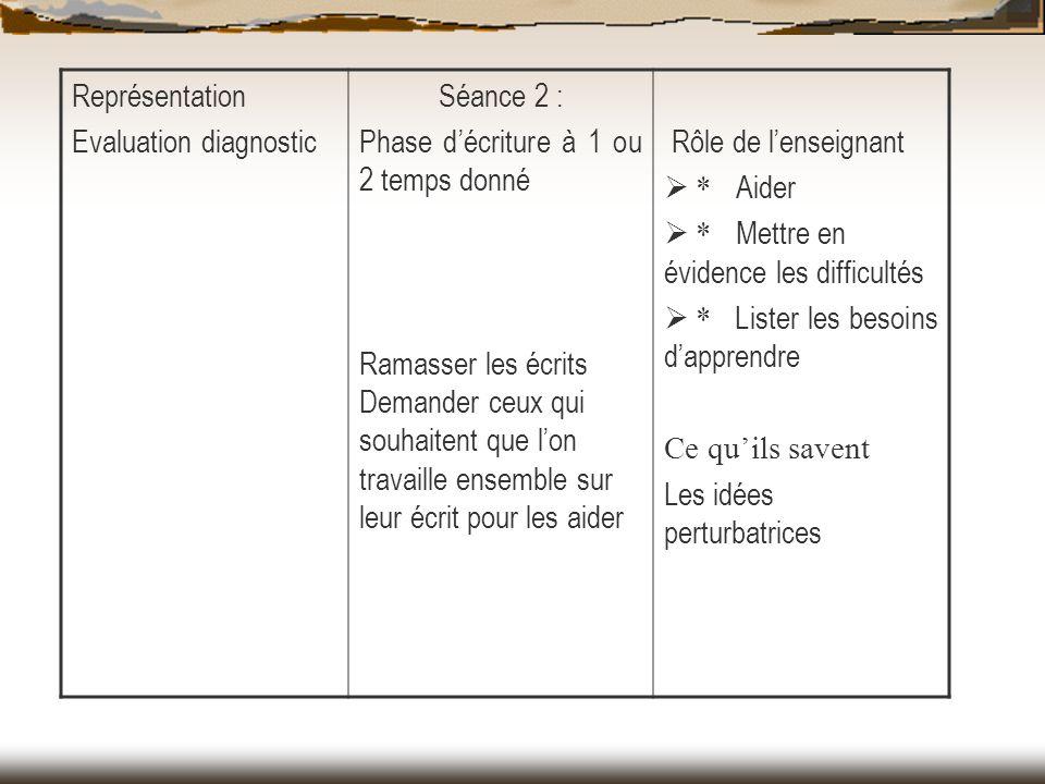 Représentation Evaluation diagnostic. Séance 2 : Phase d'écriture à 1 ou 2 temps donné.