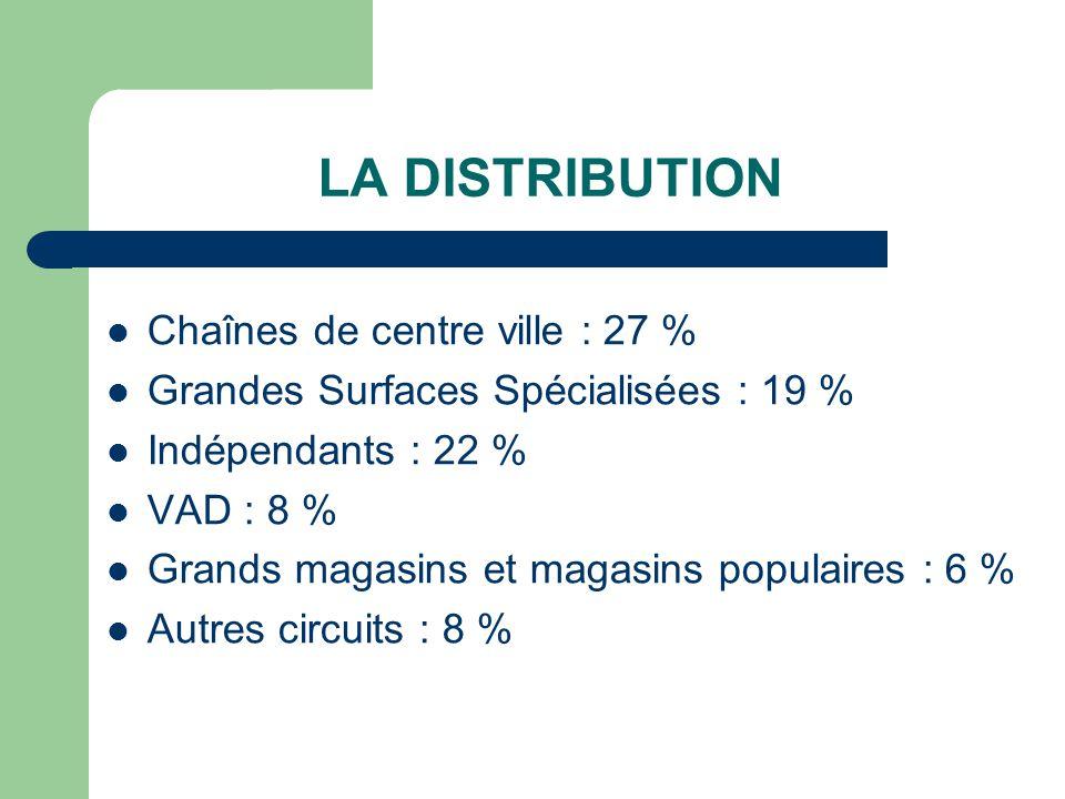 LA DISTRIBUTION Chaînes de centre ville : 27 %