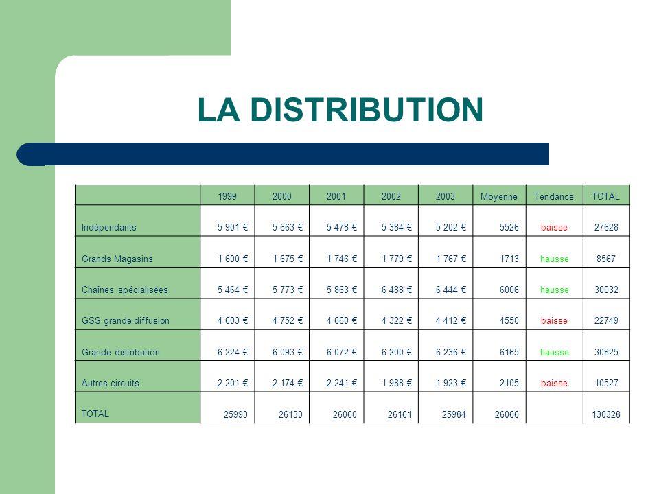 LA DISTRIBUTION 1999 2000 2001 2002 2003 Moyenne Tendance TOTAL