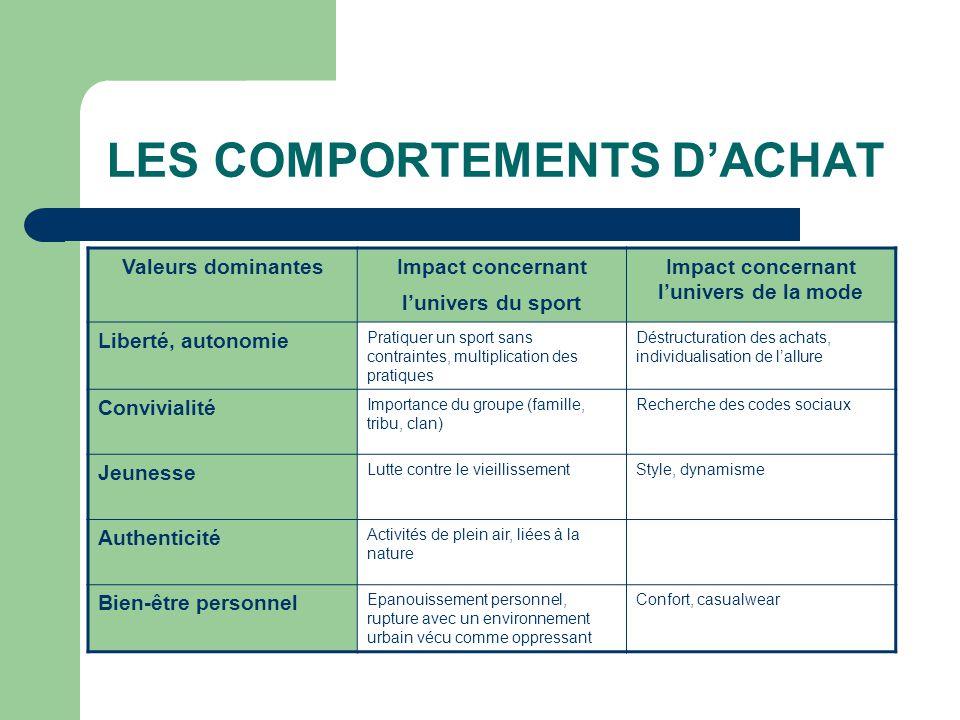 LES COMPORTEMENTS D'ACHAT