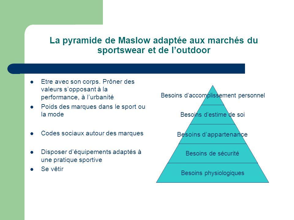 La pyramide de Maslow adaptée aux marchés du sportswear et de l'outdoor