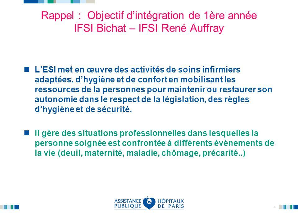 Rappel : Objectif d'intégration de 1ère année IFSI Bichat – IFSI René Auffray