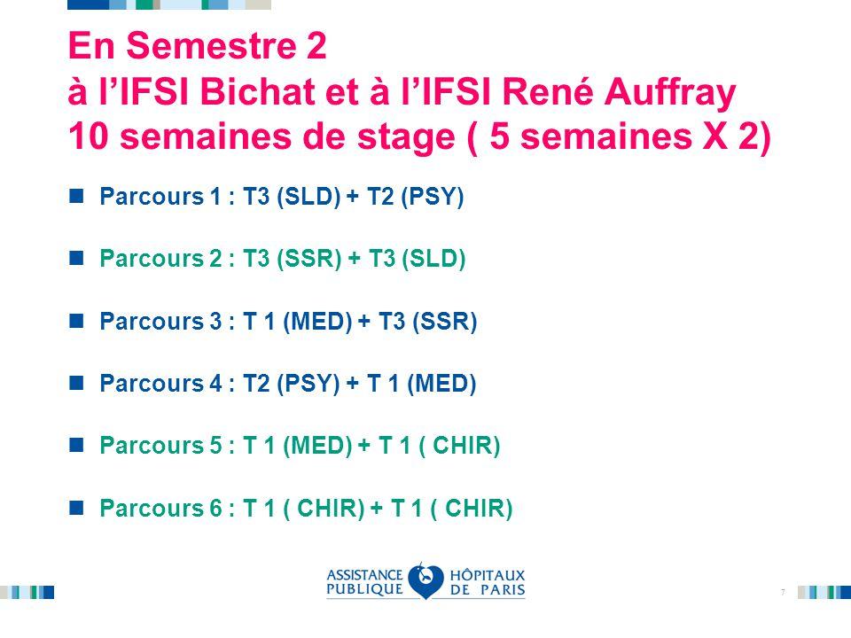 En Semestre 2 à l'IFSI Bichat et à l'IFSI René Auffray 10 semaines de stage ( 5 semaines X 2)