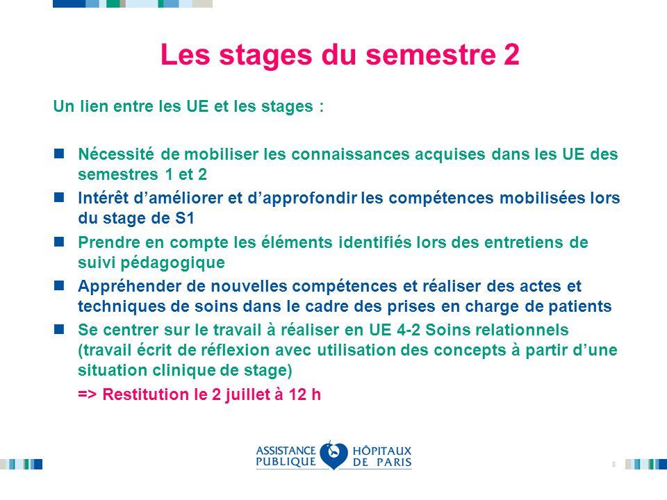 Les stages du semestre 2 Un lien entre les UE et les stages :
